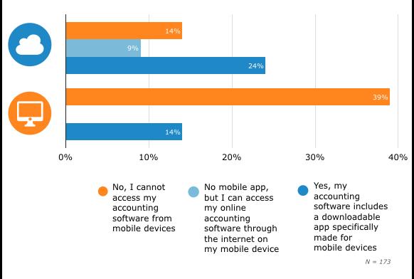 2-mobile-apps-cloud-v-onpremise