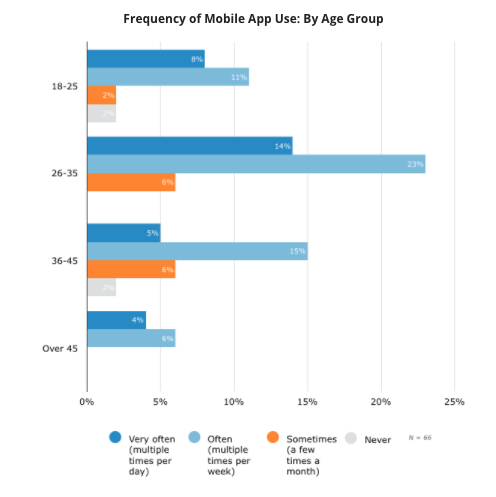 Frequency of Mobile App Use By Age Group