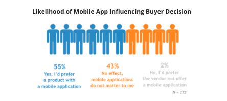 Likelihood of Mobile App Influencing Buyer Decision