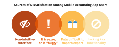 Sources of Dissatisfaction Among Mobile Accounting App Users