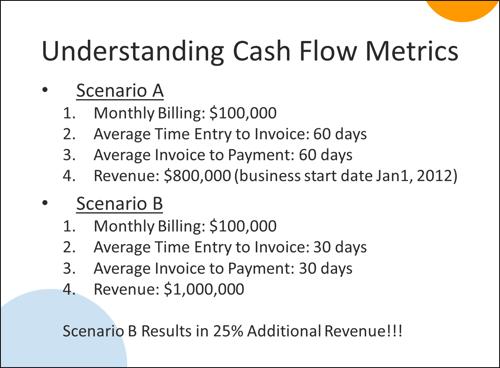 Cash Flow Metric Scenarios